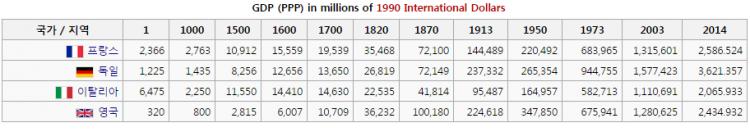 역사 GDP.png
