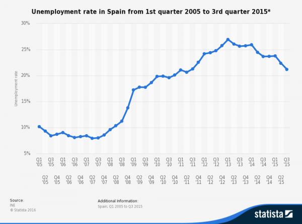Spain Unemployment.png